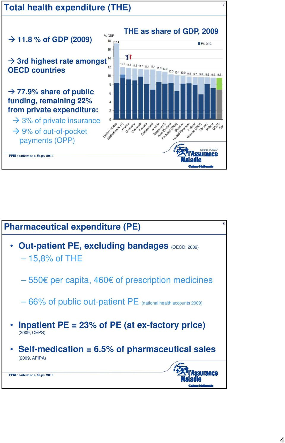 Pharmaceutical expenditure (PE) 8 Out-patient PE, excluding bandages (OECD; 2009) 15,8% of THE 550 per capita, 460 of prescription medicines 66%