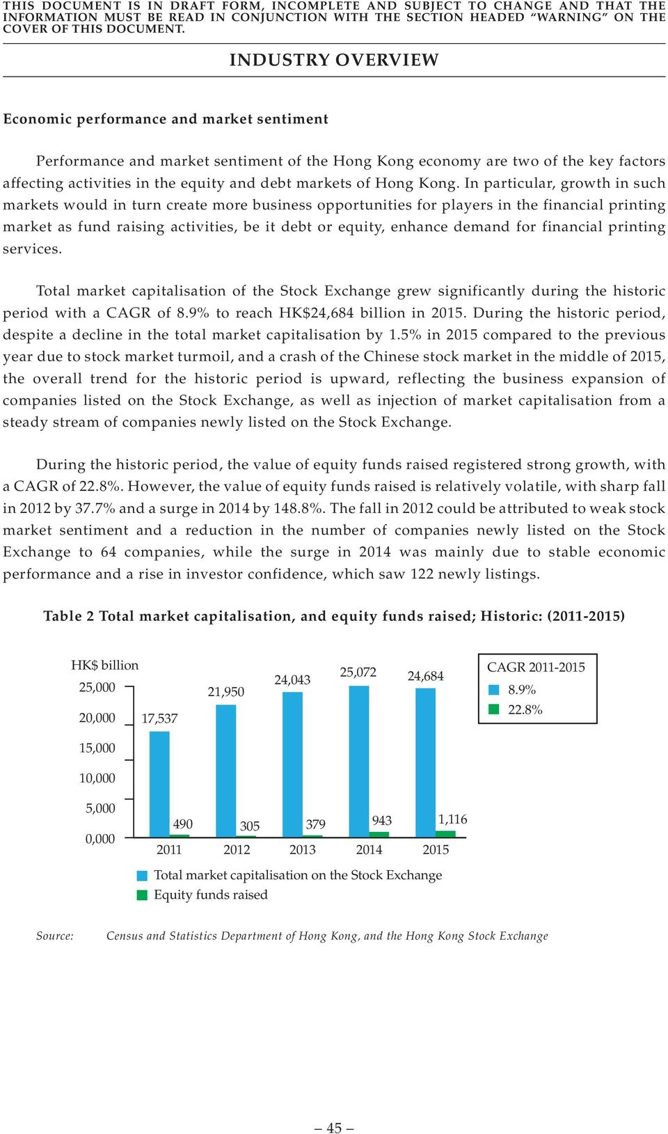 for financial printing services. Total market capitalisation of the Stock Exchange grew significantly during the historic period with a CAGR of 8.9% to reach HK$24,684 billion in 2015.