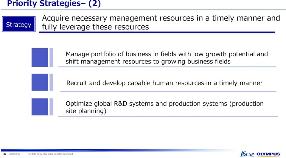 resources to growing business fields Recruit and develop capable human resources in a timely manner Optimize