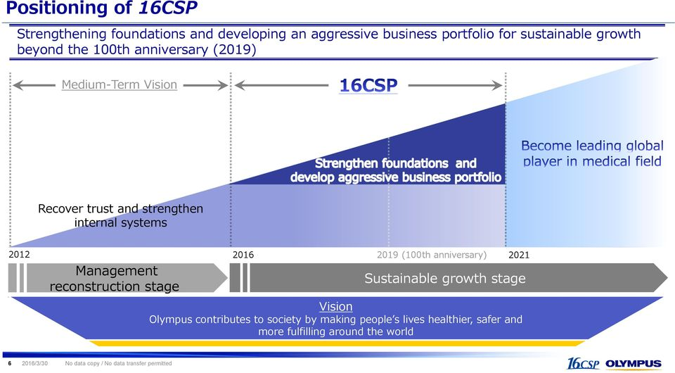 reconstruction stage 2016 2019 (100th anniversary) Sustainable growth stage Vision Olympus contributes to society by