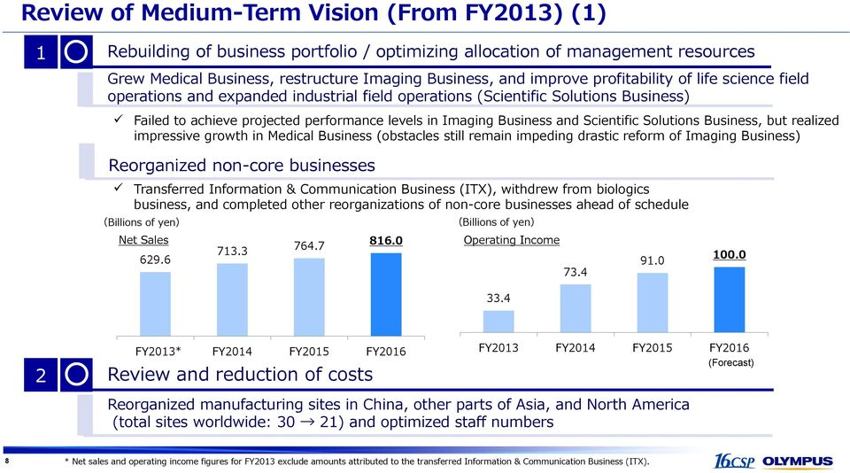 Scientific Solutions Business, but realized impressive growth in Medical Business (obstacles still remain impeding drastic reform of Imaging Business) Reorganized non-core businesses Transferred