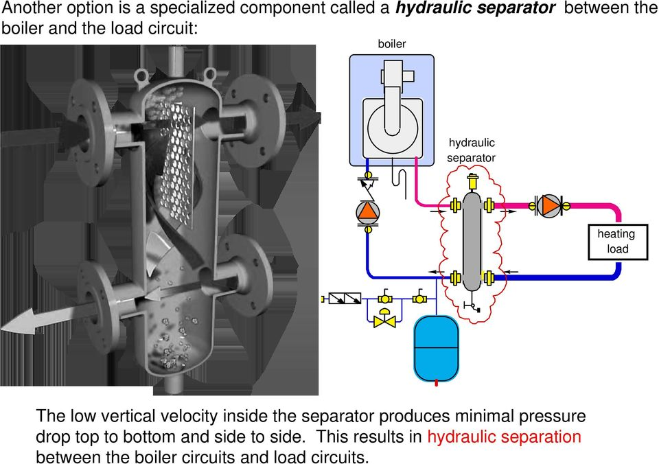 velocity inside the separator produces minimal pressure drop top to bottom and side to