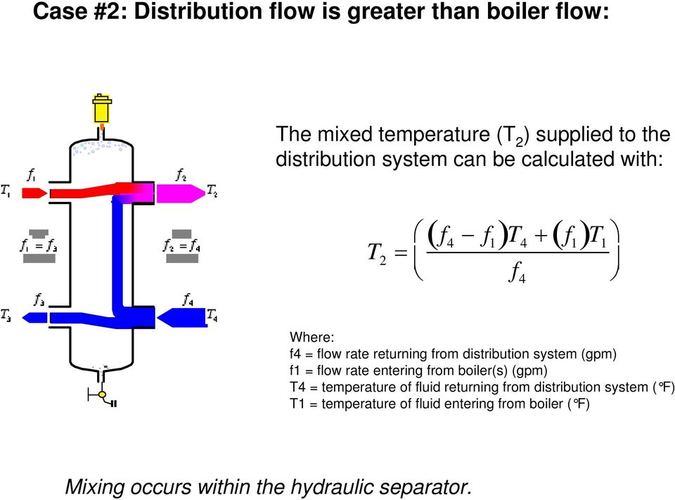 distribution system (gpm) f1 = flow rate entering from boiler(s) (gpm) T4 = temperature of fluid returning from