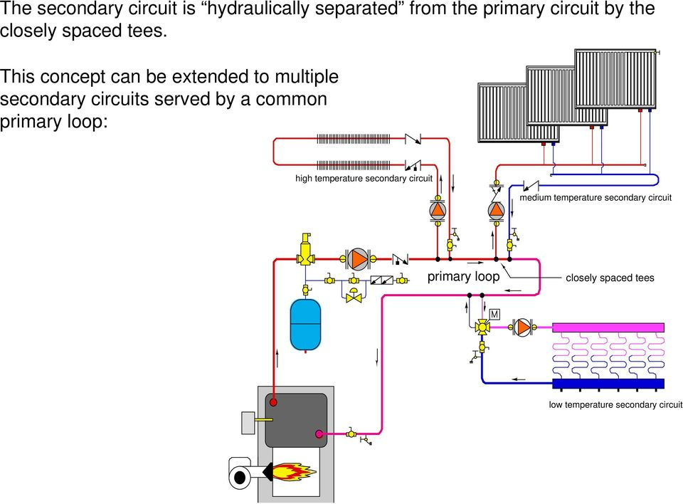 This concept can be extended to multiple secondary circuits served by a common