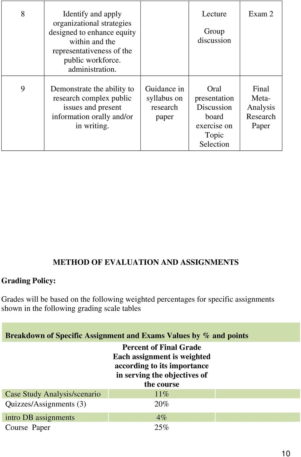 Guidance in syllabus on research paper Oral presentation Discussion board exercise on Topic Selection Final Meta- Analysis Research Paper Grading Policy: METHOD OF EVALUATION AND ASSIGNMENTS Grades