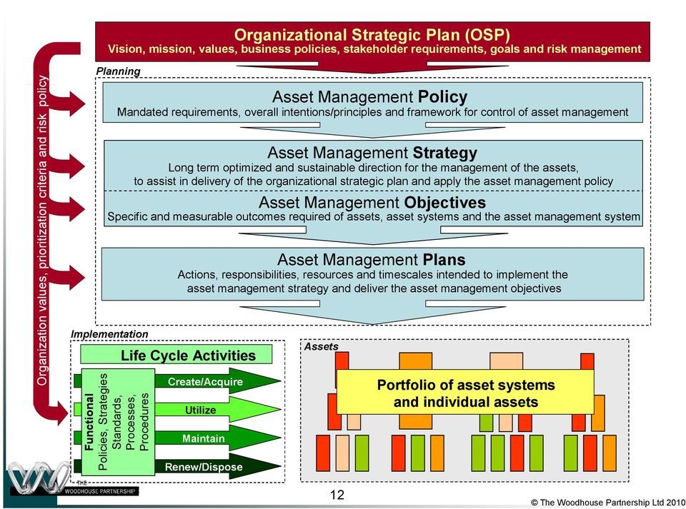 requirements, overall intentions/principles and framework for control of asset management Asset Management Strategy Long term optimized and sustainable direction for the management of the assets, to