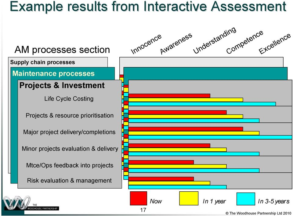 Costing Projects & resource prioritisation Major project delivery/completions Minor projects