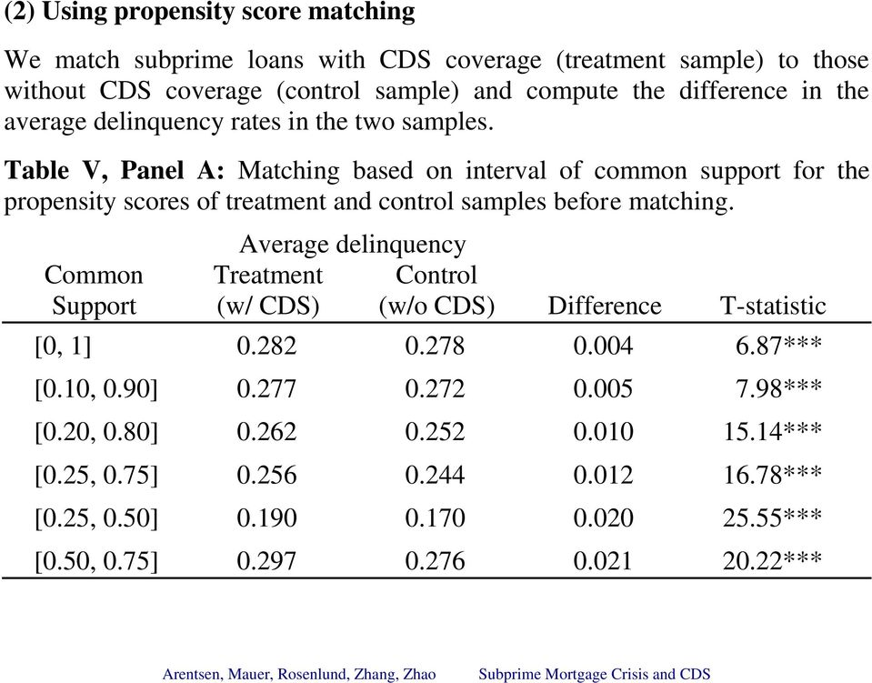 Table V, Panel A: Matching based on interval of common support for the propensity scores of treatment and control samples before matching.