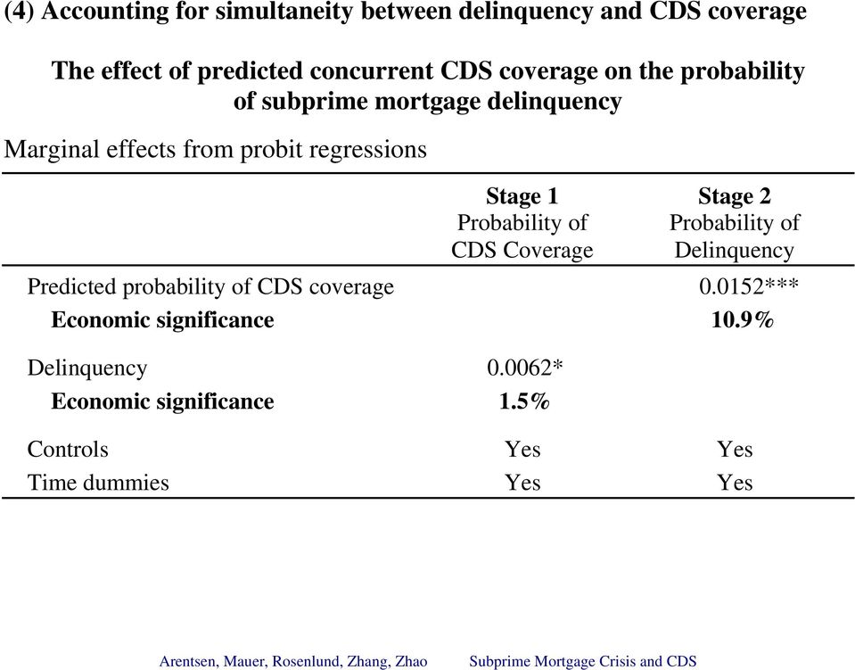 Stage 2 Probability of Probability of CDS Coverage Delinquency Predicted probability of CDS coverage 0.