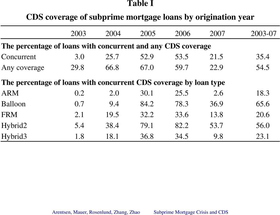9 54.5 The percentage of loans with concurrent CDS coverage by loan type ARM 0.2 2.0 30.1 25.5 2.6 18.3 Balloon 0.7 9.