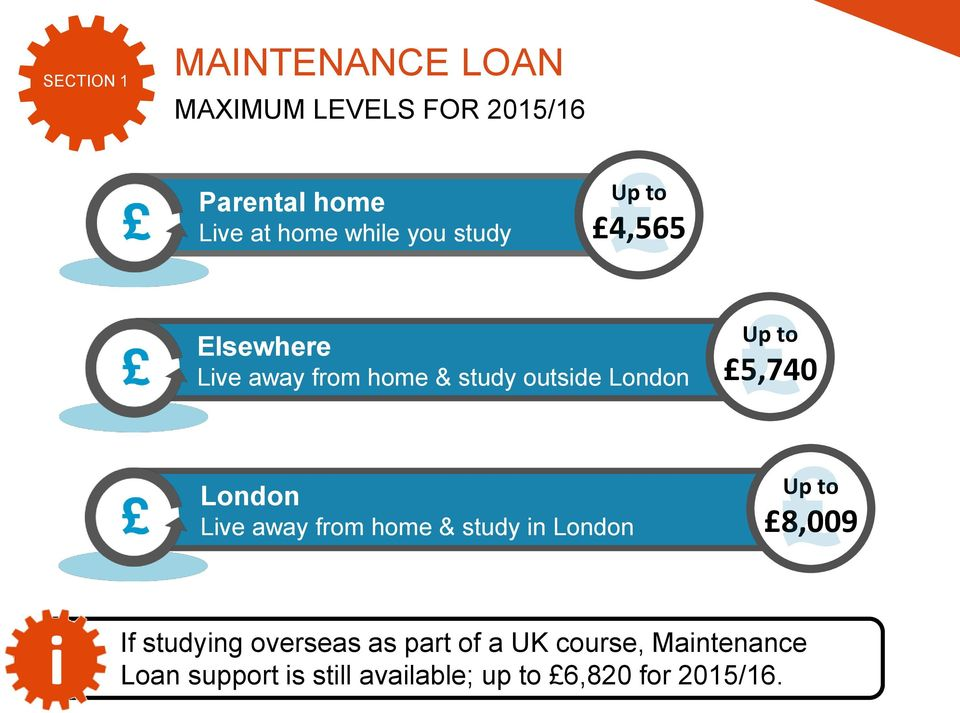 5,740 London Lve away from home & study n London Up to 8,009 If studyng overseas as
