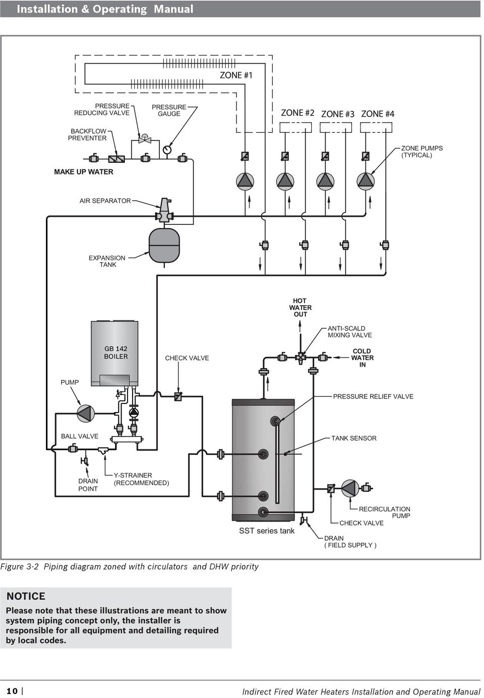 RECIRCULATION PUMP CHECK VALVE DRAIN ( FIELD SUPPLY ) Figure 3-2 Piping diagram zoned with circulators and DHW priority NOTICE Please note that these illustrations are meant