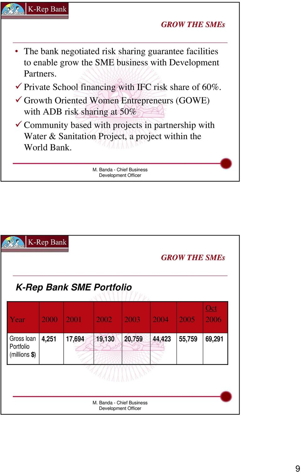 Growth Oriented Women Entrepreneurs (GOWE) with ADB risk sharing at 50% Community based with projects in partnership with Water &