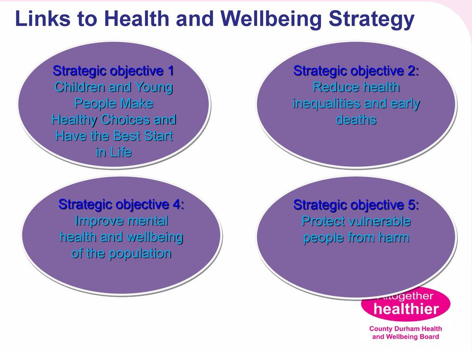 Reduce health inequalities and early deaths Strategic objective 4: Improve mental