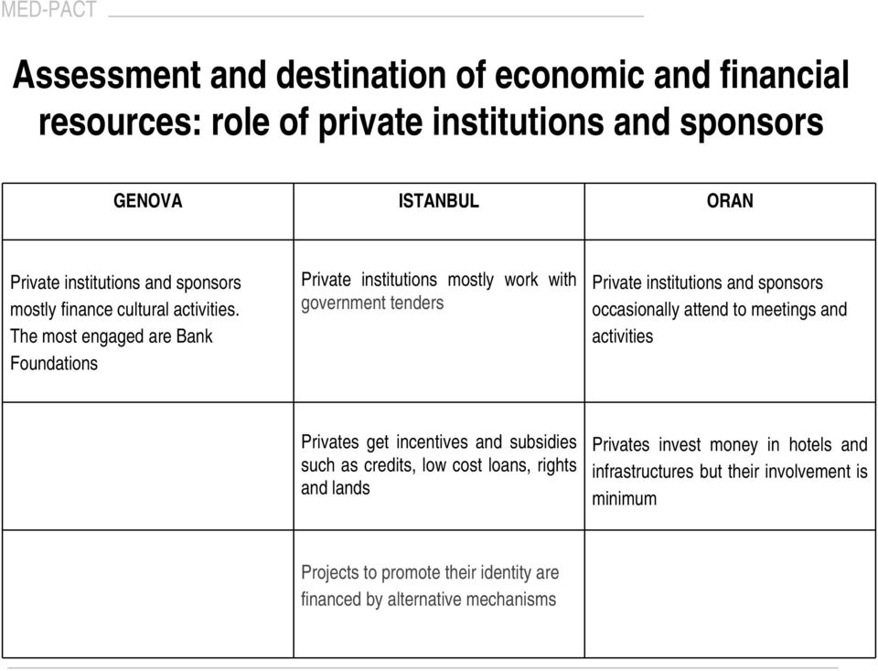 The most engaged are Bank Foundations Private institutions mostly work with government tenders Private institutions and sponsors occasionally attend to