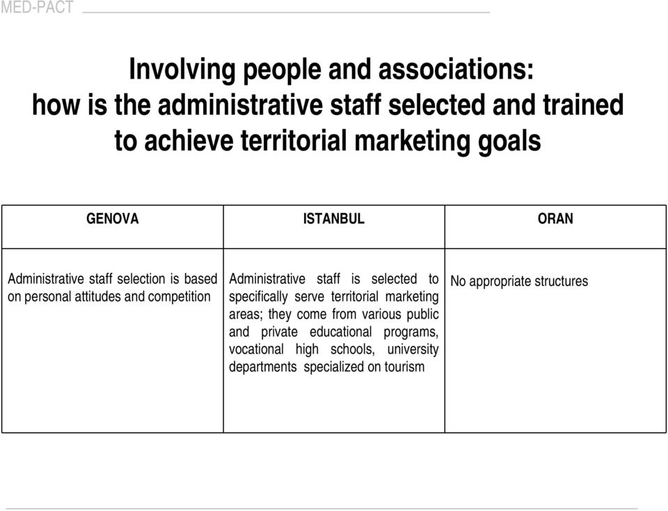 Administrative staff is selected to specifically serve territorial marketing areas; they come from various public and
