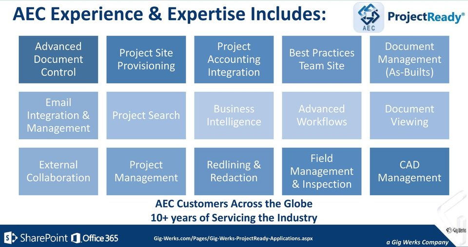 Search Business Intelligence Advanced Workflows Document Viewing External Collaboration Project Management