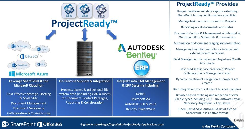 Deltek Microsoft AX Autodesk 360 & Vault Bentley ProjectWise ProjectReady Provides Unique database and data capture extending SharePoint far beyond its native capabilities Manage tasks across