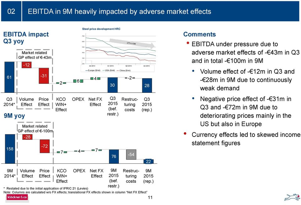 ) 22 Comments EBITDA under pressure due to adverse market effects of - 43m in and in total - 100m in 9M Volume effect of - 12m in and - 28m in 9M due to continuously weak demand Negative price effect