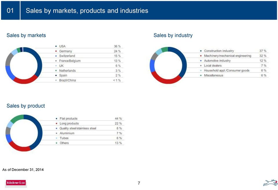 markets Sales by industry
