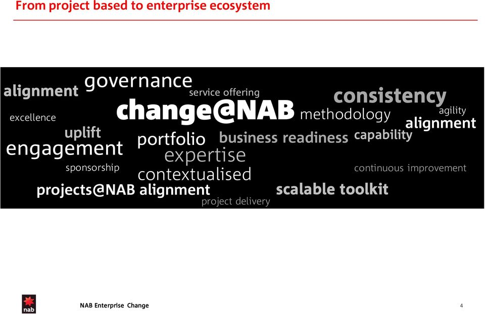 expertise contextualised projects@nab alignment methodology business readiness