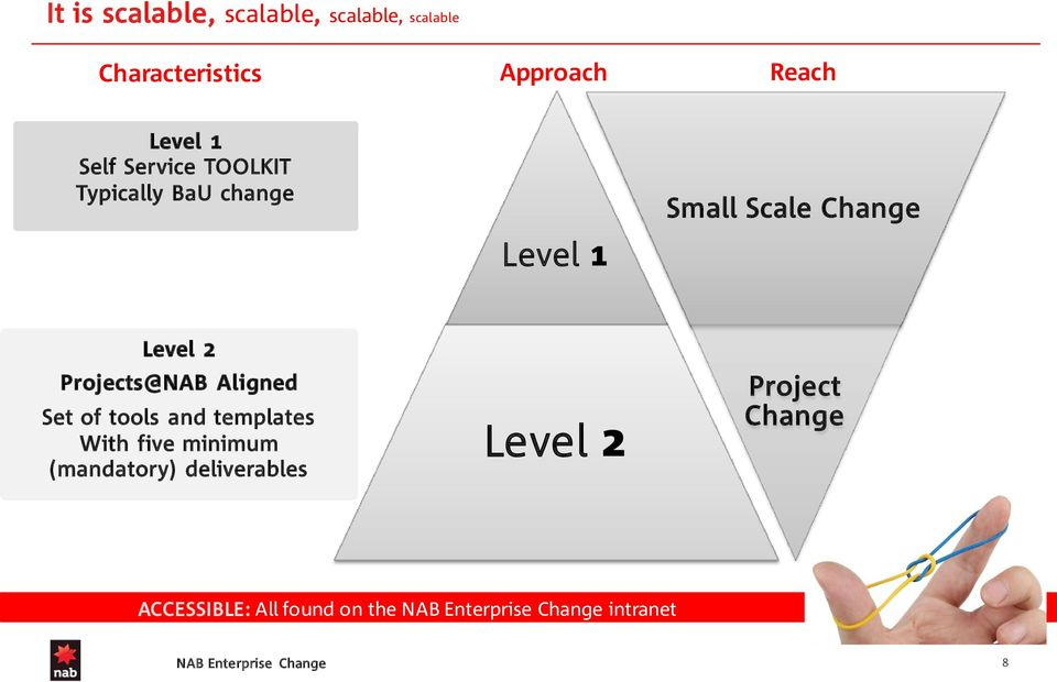 Level 2 Projects@NAB Aligned Set of tools and templates With five minimum