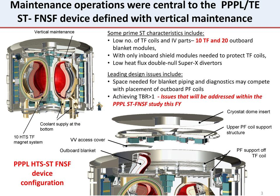 issues include: Space needed for blanket piping and diagnostics may compete with placement of outboard PF coils Achieving TBR>1 - Issues that will be addressed within the PPPL ST-FNSF