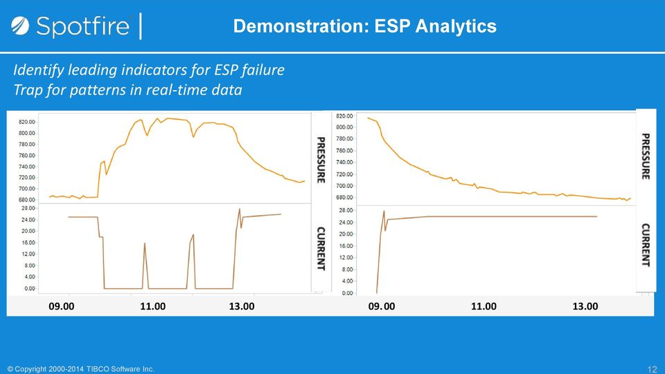 leading indicators for ESP failure Trap for