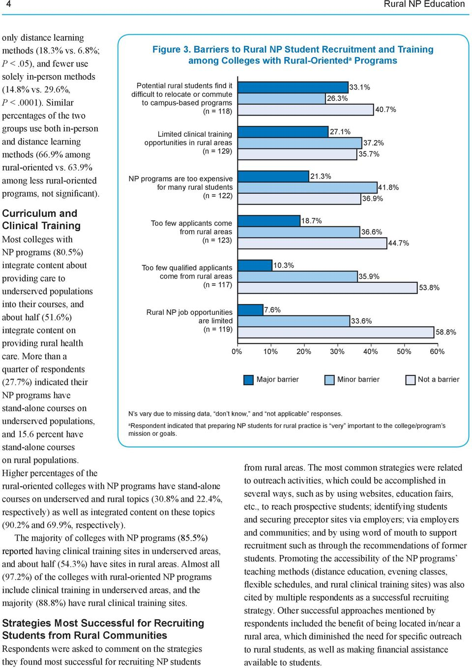 Curriculum and Clinical Training Most colleges with NP programs (80.5%) integrate content about providing care to underserved populations into their courses, and about half (51.