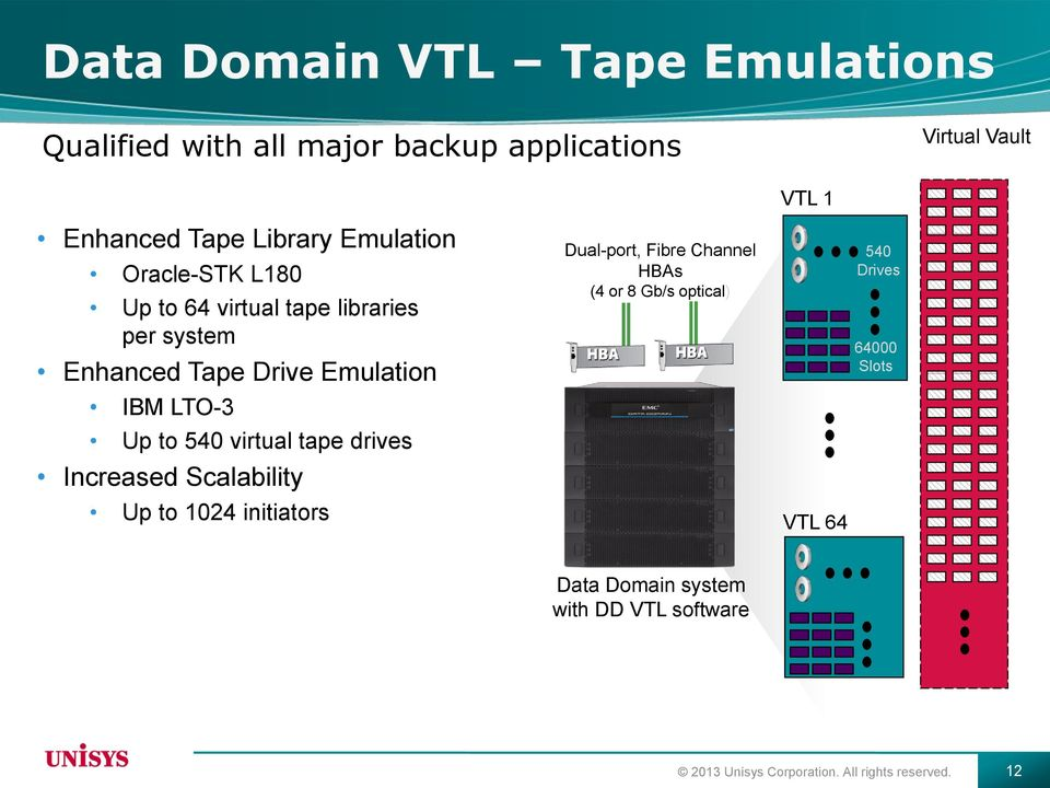 540 virtual tape drives Increased Scalability Up to 1024 initiators Dual-port, Fibre Channel HBAs (4 or 8 Gb/s