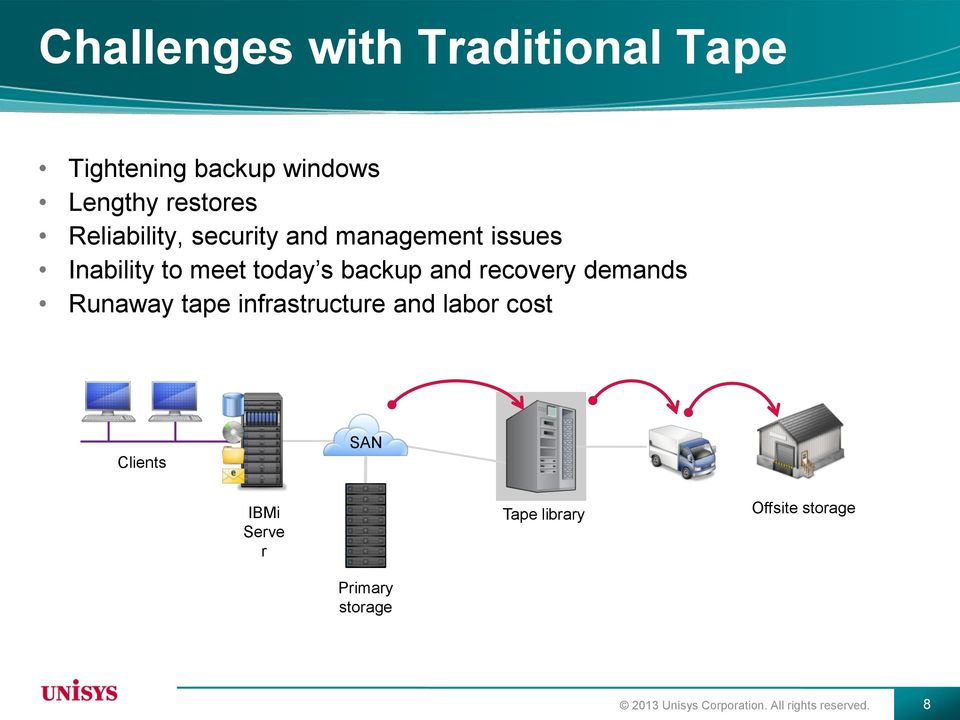 recovery demands Runaway tape infrastructure and labor cost Clients SAN IBMi Serve