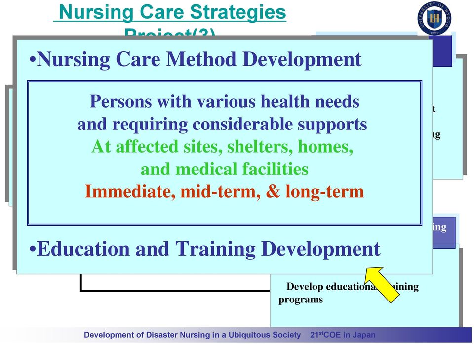 Development Center of Excellence for Disaster Nursing Establishment Establishment of of Support Support Network Network Participatory community support network Professional nursing support network