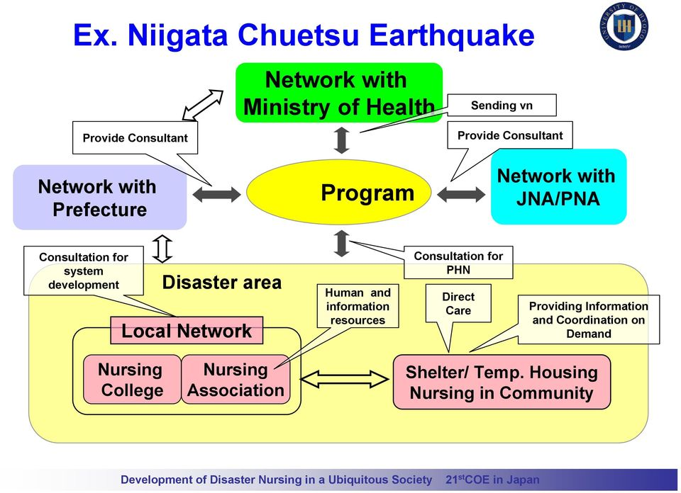 Disaster area Local Network Human and information resources Consultation for PHN Direct Care Providing