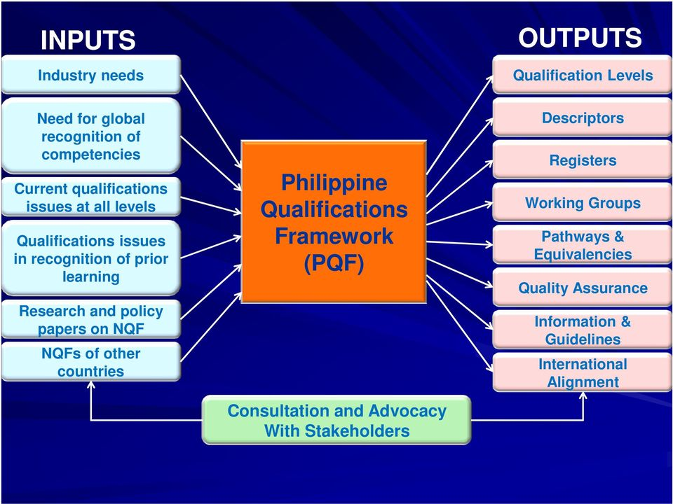 papers on NQF NQFs of other countries Philippine Qualifications Framework (PQF) Consultation and Advocacy With