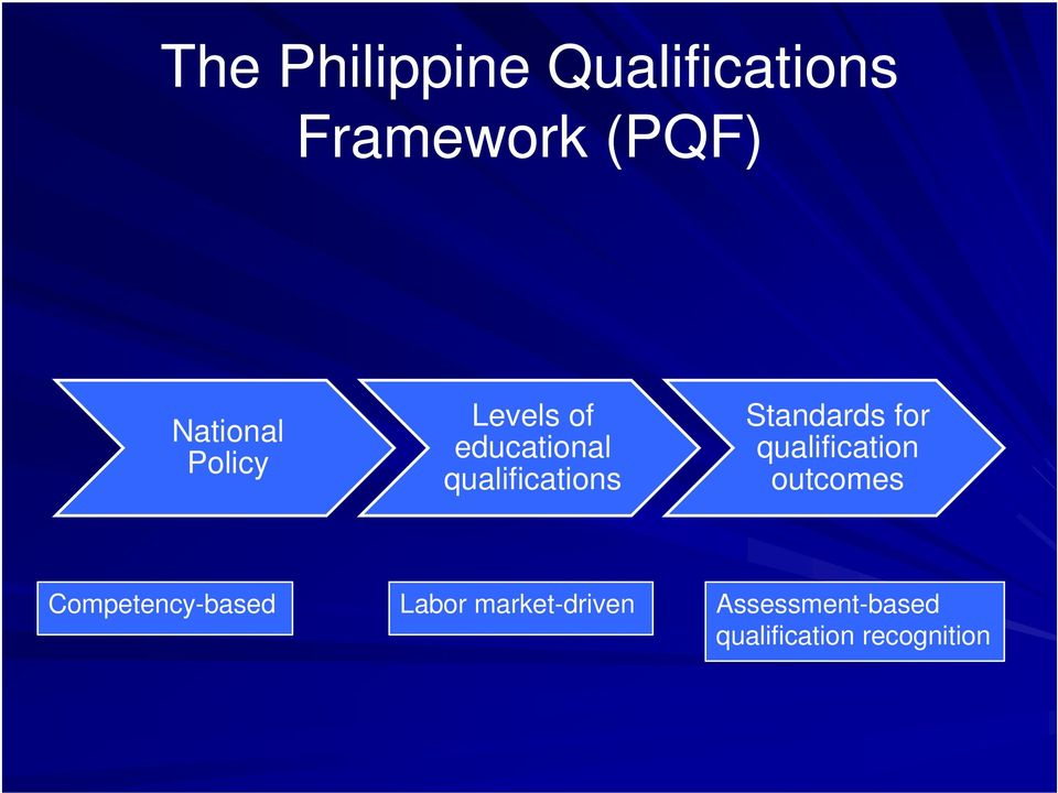 Standards for qualification outcomes Competency-based