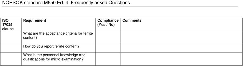 Compliance (Yes / No) Comments How do you report