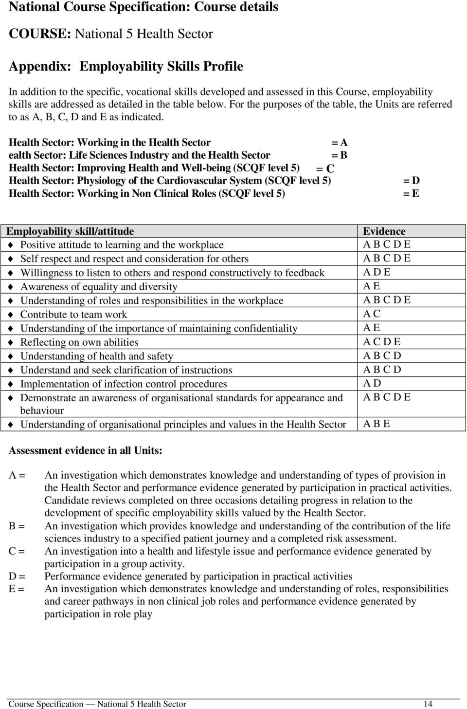 Health Sector: Working in the Health Sector = A ealth Sector: Life Sciences Industry and the Health Sector = B Health Sector: Improving Health and Well-being (SCQF level 5) = C = Health Sector: