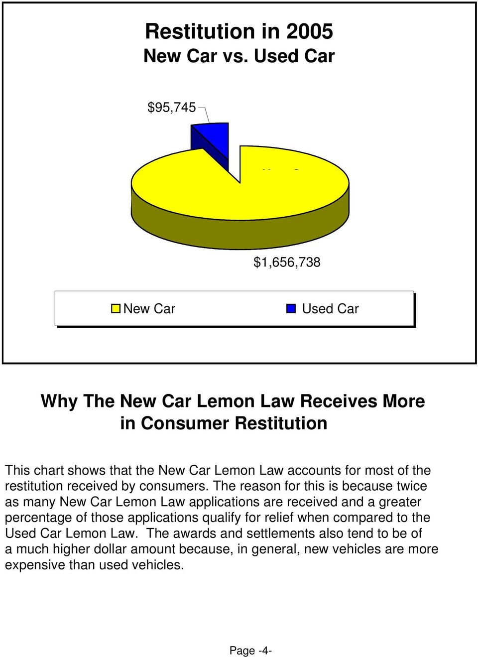 Lemon Law accounts for most of the restitution received by consumers.