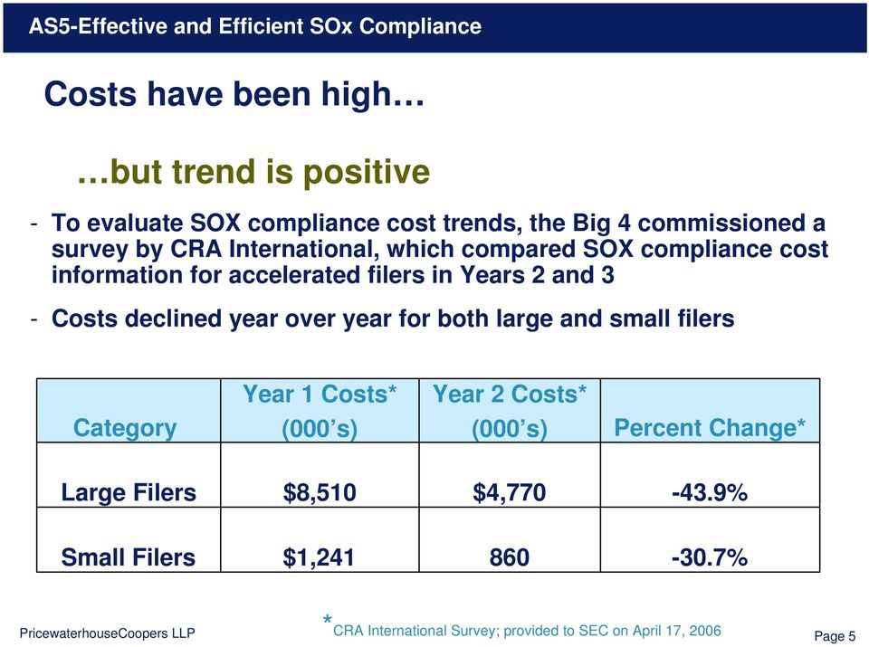 year over year for both large and small filers Year 1 Costs* Year 2 Costs* Category (000 s) (000 s) Percent Change* Large