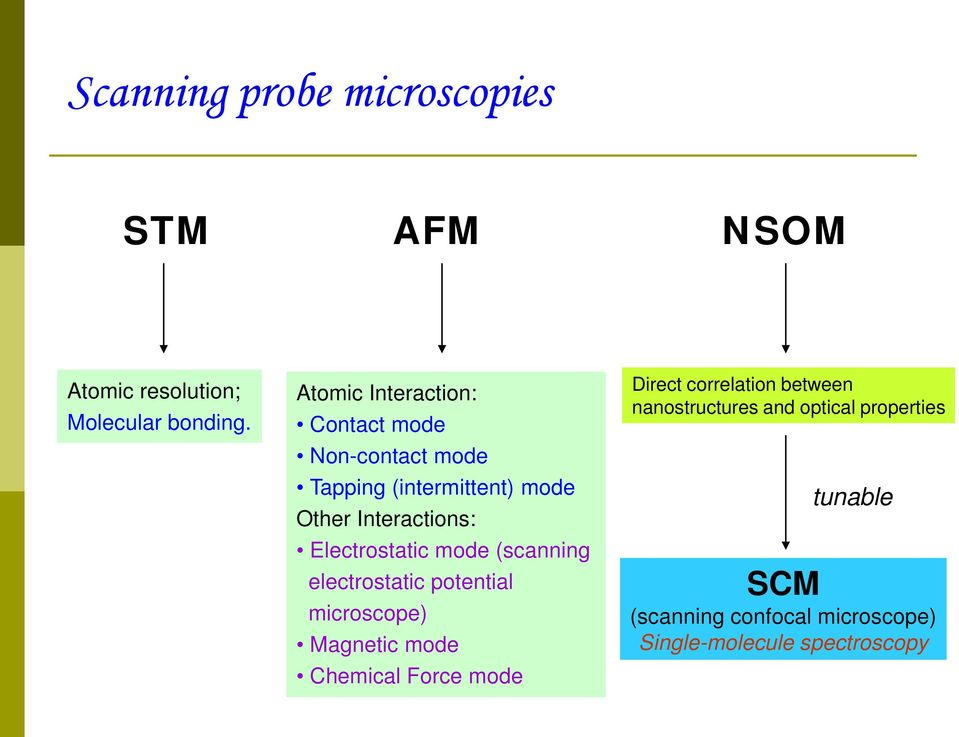 Electrostatic mode (scanning electrostatic potential microscope) Magnetic mode Chemical Force mode
