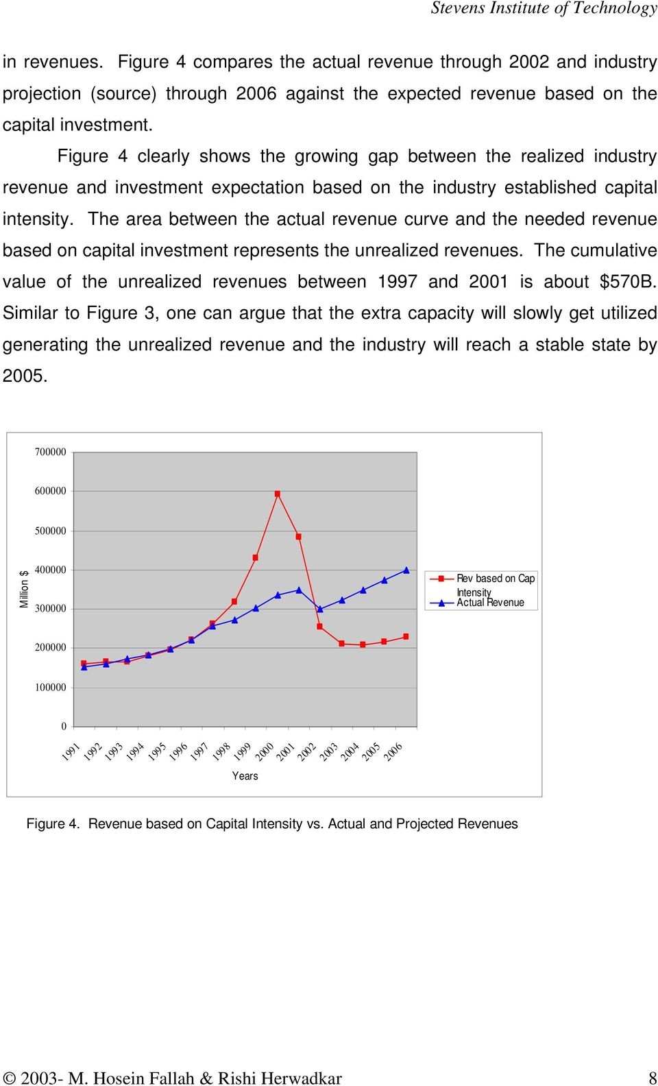 The area between the actual revenue curve and the needed revenue based on capital investment represents the unrealized revenues.