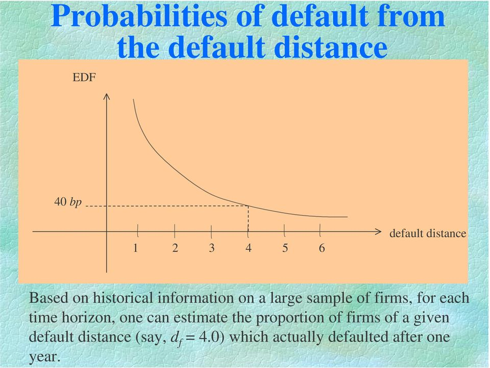 firms, for each time horizon, one can estimate the proportion of firms of