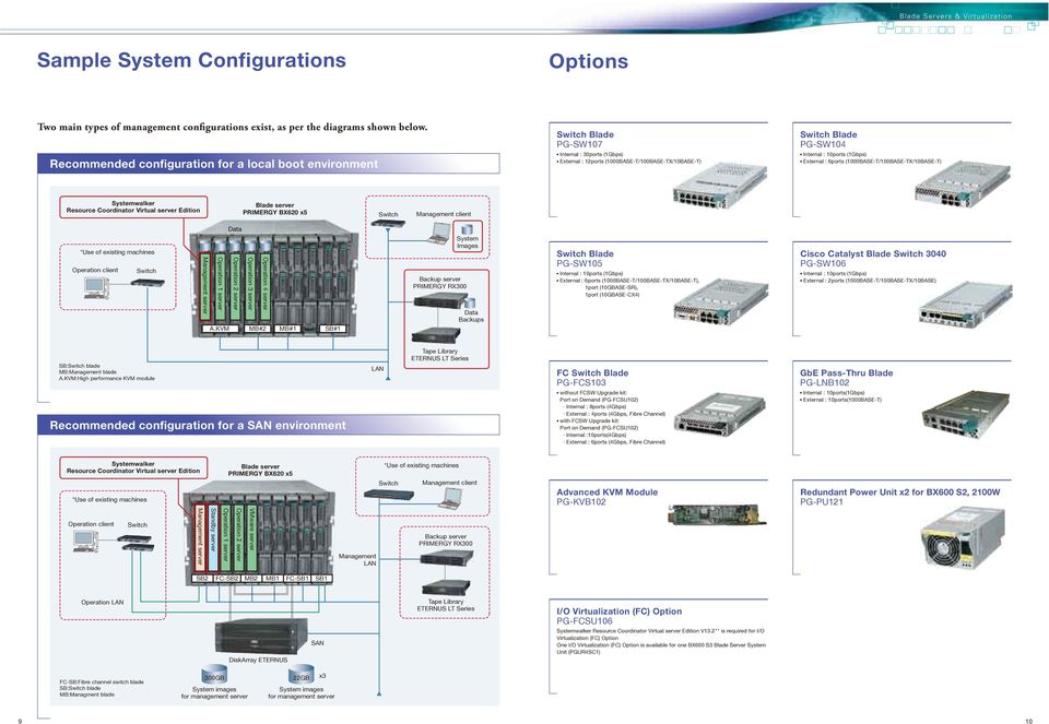 10ports (1Gbps) External : 6ports (1000BASE-T/100BASE-TX/10BASE-T) Systemwalker Resource Coordinator Edition PRIMERGY BX620 x5 Management client Data *Use of existing s Operation client Operation 4