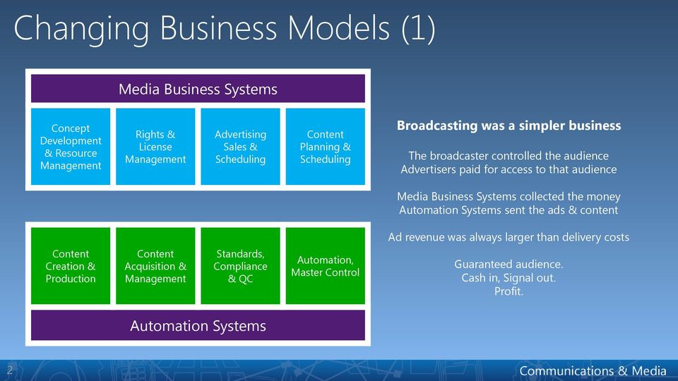 Business Systems collected the money Automation Systems sent the ads & content Ad revenue was