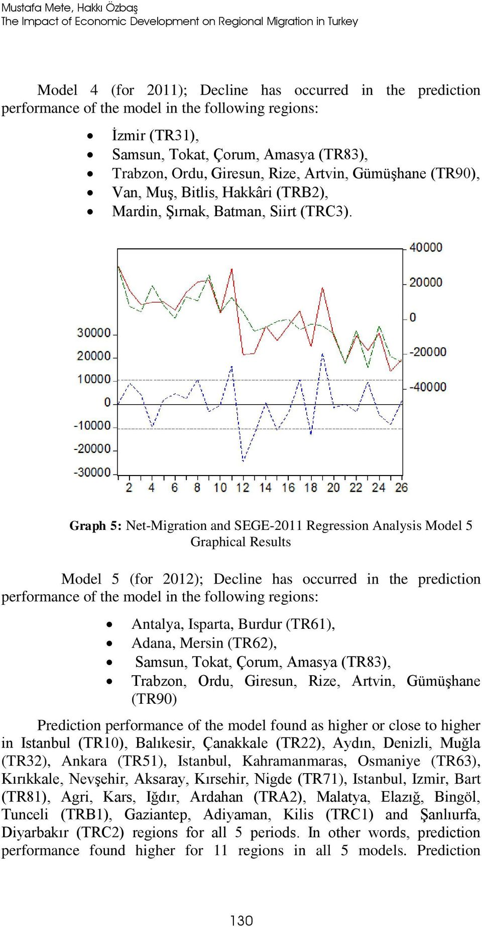 Graph 5: NetMigration and SEGE2011 Regression Analysis Model 5 Graphical Results Model 5 (for 2012); Decline has occurred in the prediction performance of the model in the following regions: Antalya,