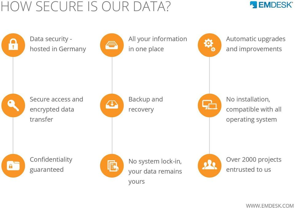 and improvements Secure access and encrypted data transfer Backup and recovery No