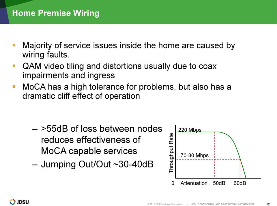 also has a dramatic cliff effect of operation >55dB of loss between nodes reduces effectiveness of MoCA capable services