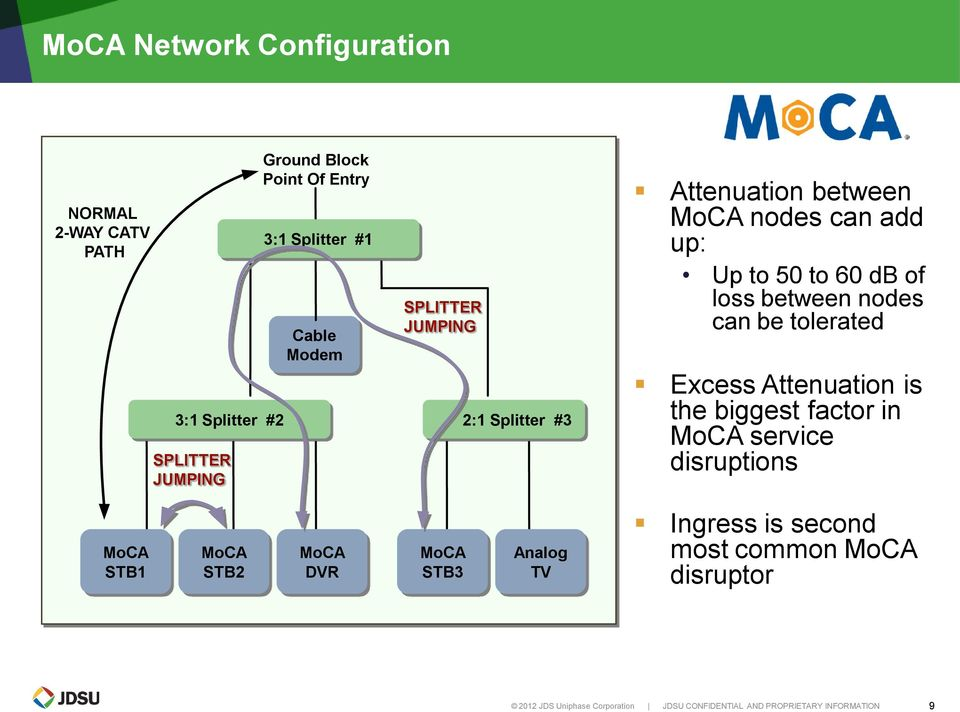 can be tolerated Excess Attenuation is the biggest factor in MoCA service disruptions MoCA STB1 MoCA STB2 MoCA DVR MoCA STB3