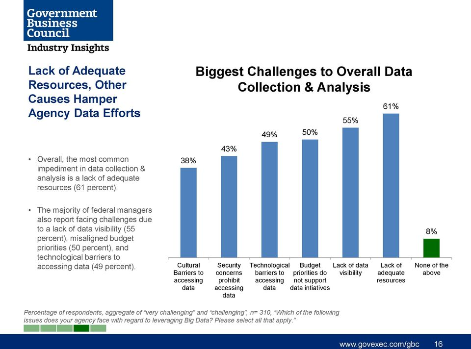misaligned budget priorities (50 percent), and technological barriers to accessing data (49 percent).