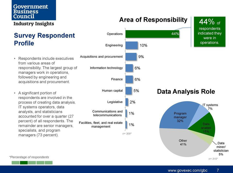Acquisitions and procurement Information technology Finance 6% 6% 9% A significant portion of respondents are involved in the process of creating data analysis.